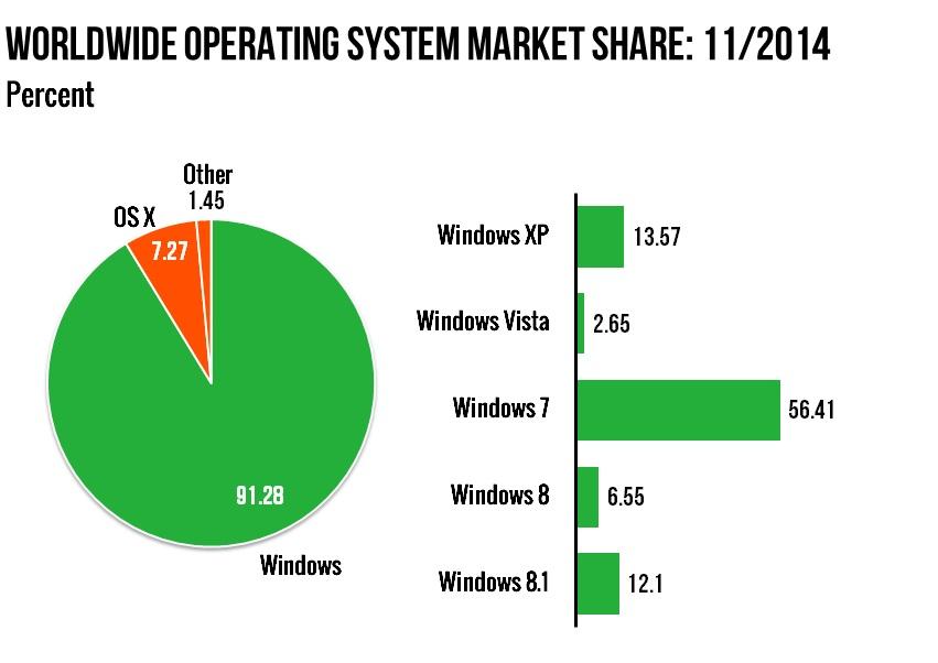 Статистика популярности Windows